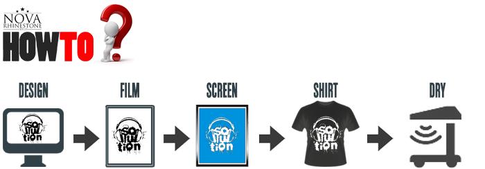 nova how to silk screen press and flash dry